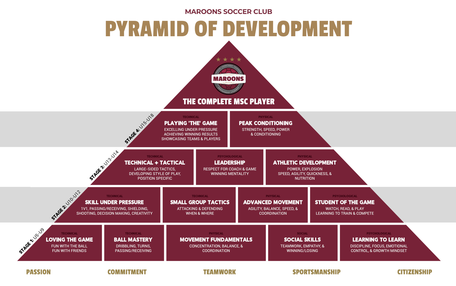 MSC Development Pyramid